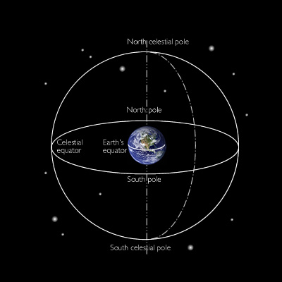 The Earth shown within the Celestial Sphere