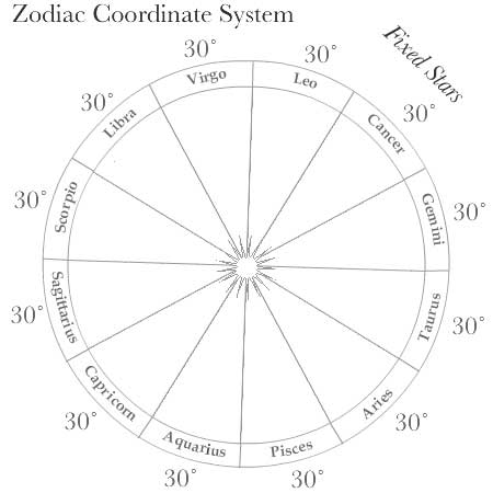 Each constellation of the zodiac shown taking 30° of a circle